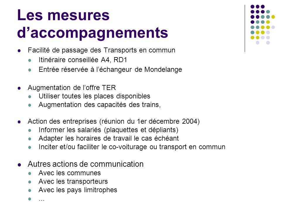 Les mesures daccompagnements Facilité de passage des Transports en commun Itinéraire conseillée A4, RD1 Entrée réservée à léchangeur de Mondelange Aug