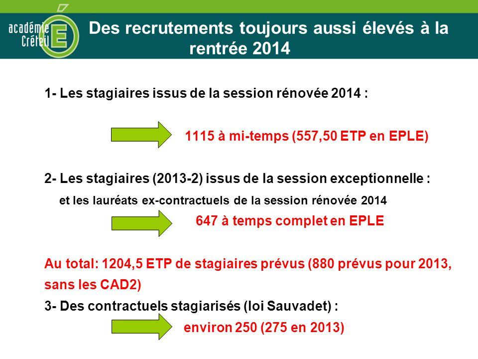 Des recrutements toujours aussi élevés à la rentrée 2014 1- Les stagiaires issus de la session rénovée 2014 : 1115 à mi-temps (557,50 ETP en EPLE) 2- Les stagiaires (2013-2) issus de la session exceptionnelle : et les lauréats ex-contractuels de la session rénovée 2014 647 à temps complet en EPLE Au total: 1204,5 ETP de stagiaires prévus (880 prévus pour 2013, sans les CAD2) 3- Des contractuels stagiarisés (loi Sauvadet) : environ 250 (275 en 2013)