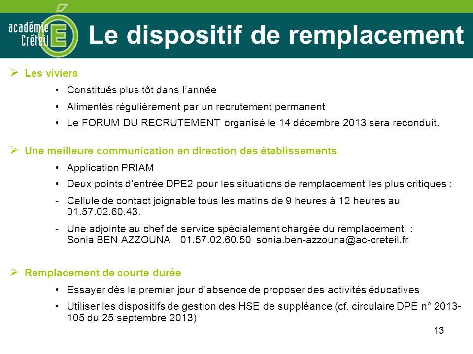 13 Le dispositif de remplacement Les viviers Constitués plus tôt dans lannée Alimentés régulièrement par un recrutement permanent Le FORUM DU RECRUTEMENT organisé le 14 décembre 2013 sera reconduit.