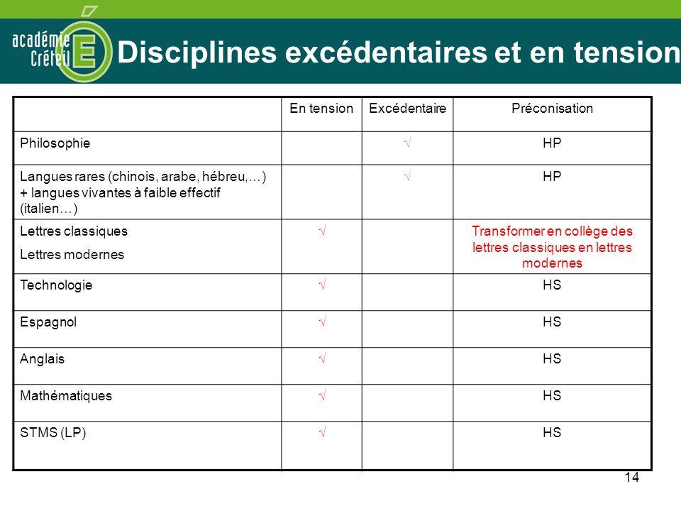 14 Disciplines excédentaires et en tension En tensionExcédentairePréconisation PhilosophieHP Langues rares (chinois, arabe, hébreu,…) + langues vivant