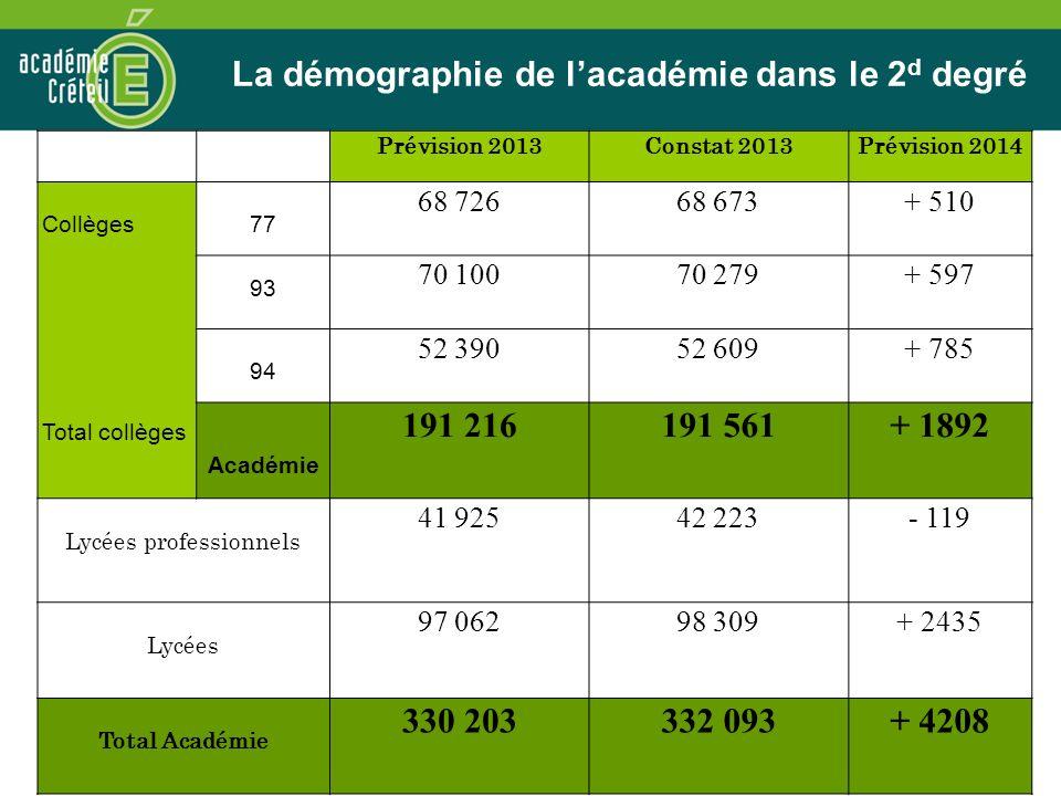 La démographie de lacadémie dans le 2 d degré Prévision 2013Constat 2013Prévision 2014 Collèges Total collèges 77 68 72668 673+ 510 93 70 10070 279+ 5