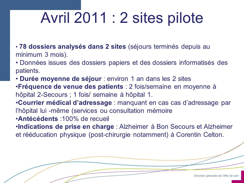 Direction générale de loffre de soin Avril 2011 : 2 sites pilote 78 dossiers analysés dans 2 sites (séjours terminés depuis au minimum 3 mois). Donnée