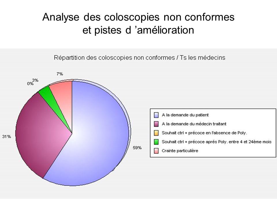 Analyse des coloscopies non conformes et pistes d amélioration