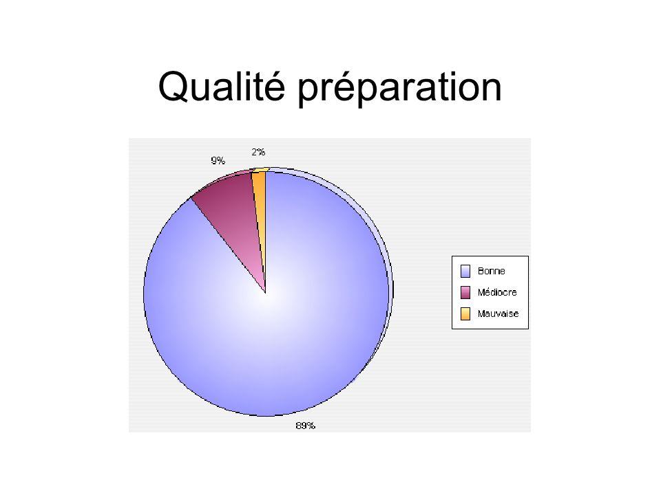 Qualité préparation