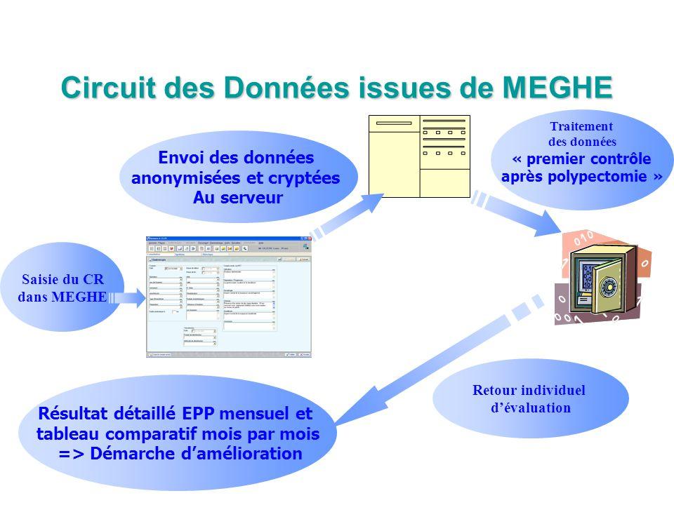 Circuit des Données issues de MEGHE Saisie du CR dans MEGHE Envoi des données anonymisées et cryptées Au serveur Résultat détaillé EPP mensuel et tabl