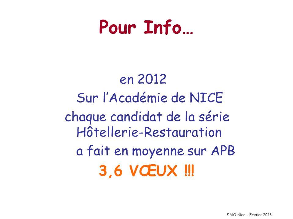 SAIO Nice - Février 2013 Pour Info… en 2012 Sur lAcadémie de NICE chaque candidat de la série Hôtellerie-Restauration a fait en moyenne sur APB 3,6 VŒUX !!!
