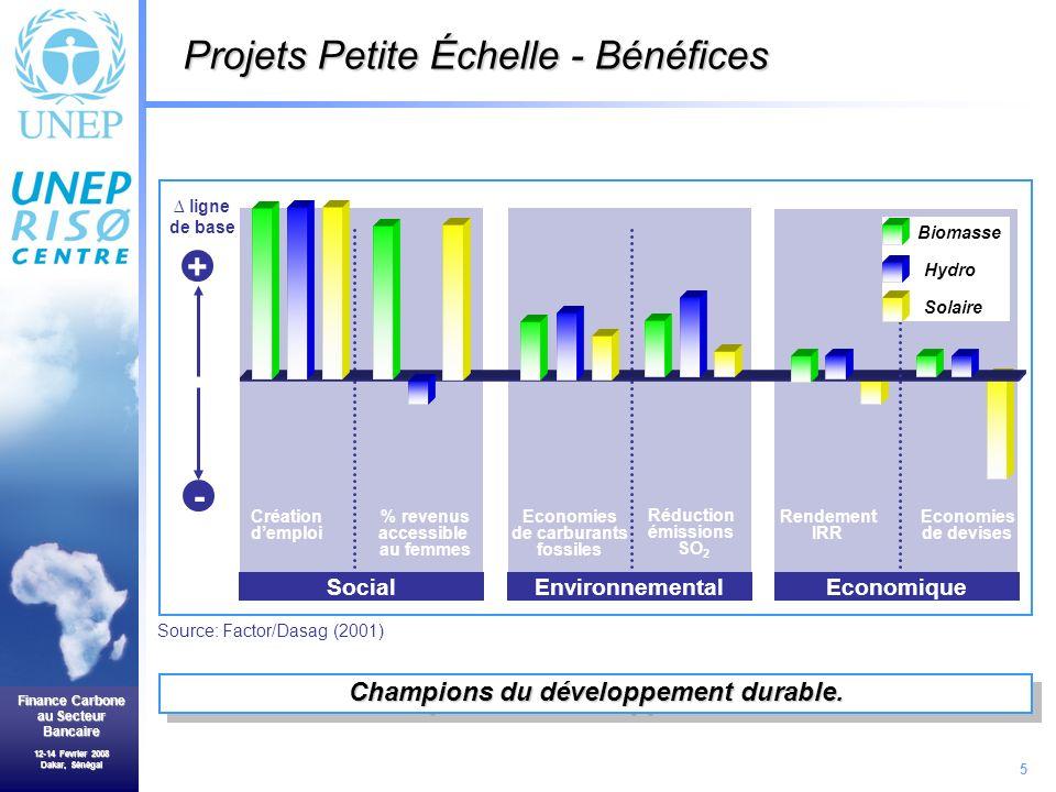 5 Finance Carbone au Secteur Bancaire 12-14 Fevrier 2008 Dakar, Sénégal SocialEnvironnemental Création demploi % revenus accessible au femmes Economies de carburants fossiles Réduction émissions SO 2 + - ligne de base Champions du développement durable.