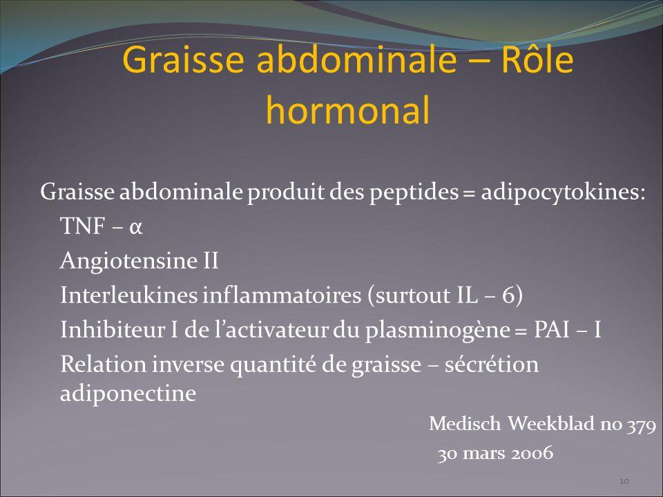 Graisse abdominale – Rôle hormonal Graisse abdominale produit des peptides = adipocytokines: TNF – α Angiotensine II Interleukines inflammatoires (sur