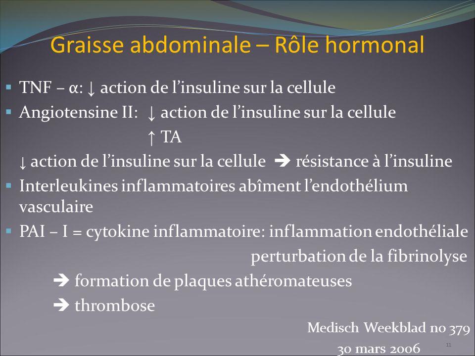 Graisse abdominale – Rôle hormonal TNF – α: action de linsuline sur la cellule Angiotensine II: action de linsuline sur la cellule TA action de linsul