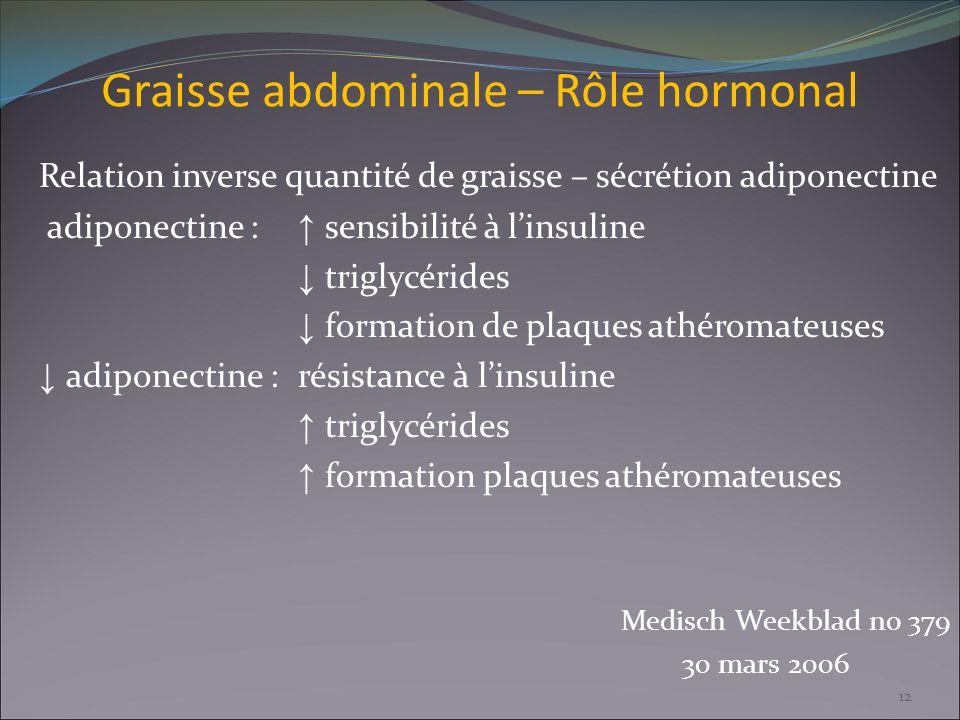 Graisse abdominale – Rôle hormonal Relation inverse quantité de graisse – sécrétion adiponectine adiponectine : sensibilité à linsuline triglycérides