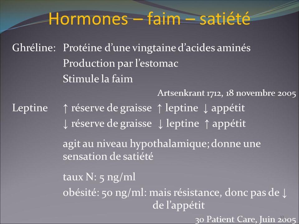 Hormones – faim – satiété Ghréline:Protéine dune vingtaine dacides aminés Production par lestomac Stimule la faim Artsenkrant 1712, 18 novembre 2005 L