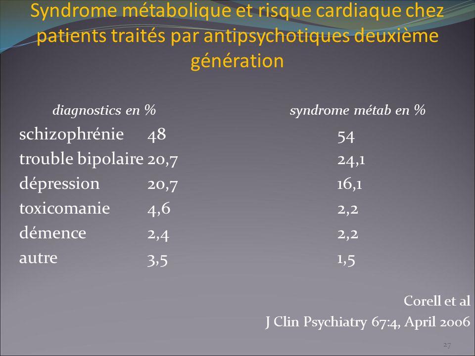 Syndrome métabolique et risque cardiaque chez patients traités par antipsychotiques deuxième génération diagnostics en %syndrome métab en % schizophré