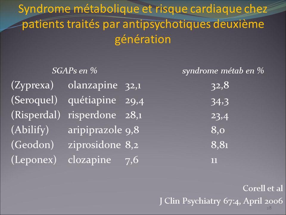 Syndrome métabolique et risque cardiaque chez patients traités par antipsychotiques deuxième génération SGAPs en %syndrome métab en % (Zyprexa)olanzap