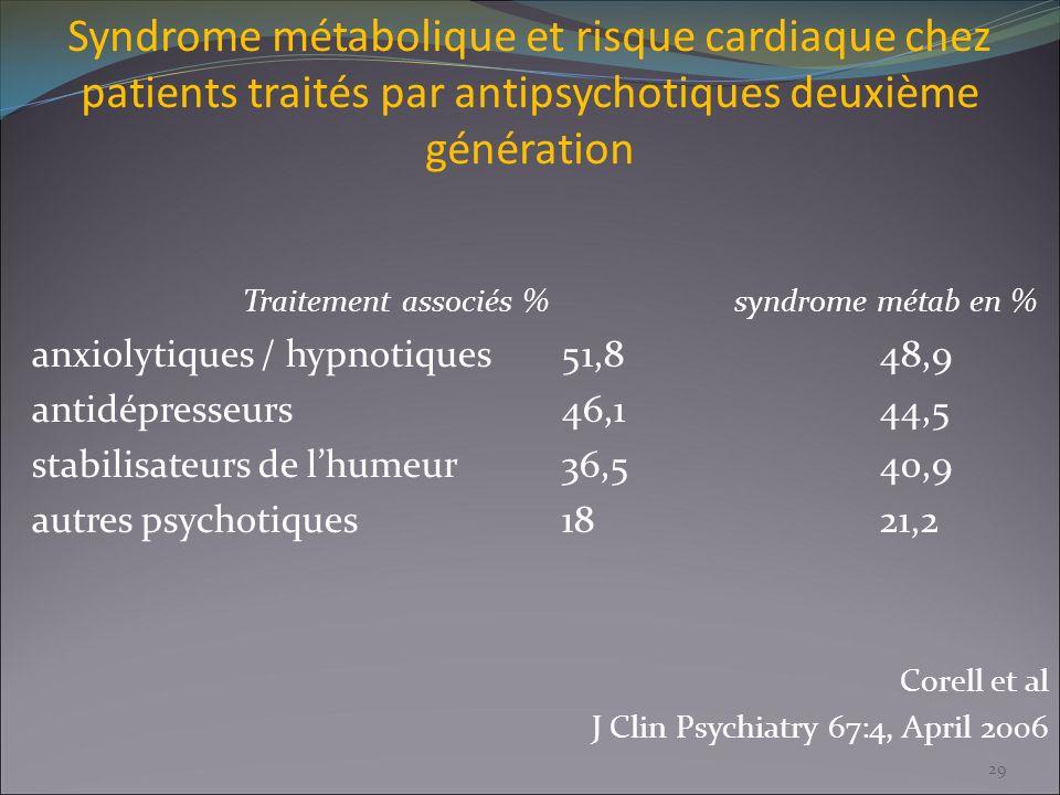 Syndrome métabolique et risque cardiaque chez patients traités par antipsychotiques deuxième génération Traitement associés % syndrome métab en % anxi