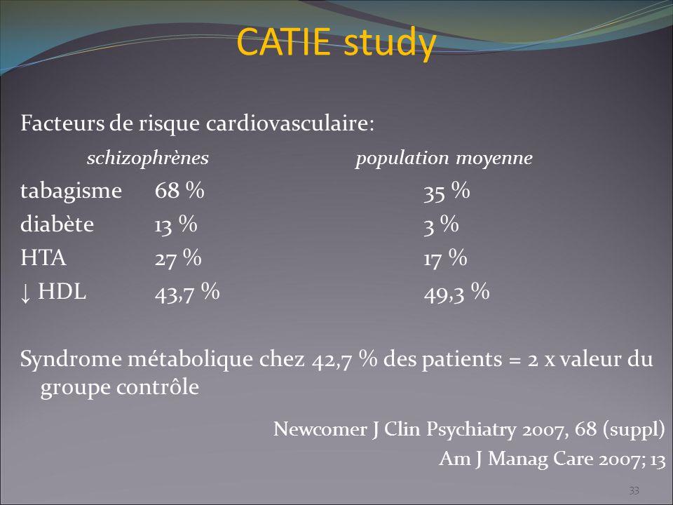 CATIE study Facteurs de risque cardiovasculaire: schizophrènespopulation moyenne tabagisme68 %35 % diabète13 %3 % HTA27 %17 % HDL43,7 %49,3 % Syndrome