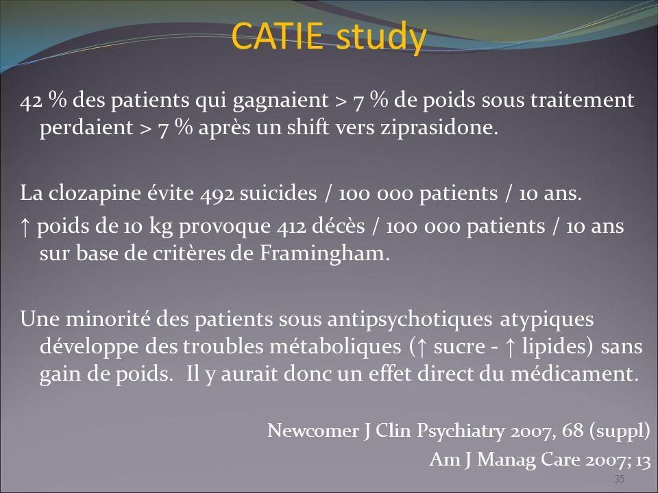 CATIE study 42 % des patients qui gagnaient > 7 % de poids sous traitement perdaient > 7 % après un shift vers ziprasidone. La clozapine évite 492 sui