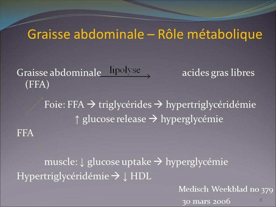 Graisse abdominale – Rôle métabolique Graisse abdominaleacides gras libres (FFA) Foie: FFA triglycérides hypertriglycéridémie glucose release hypergly