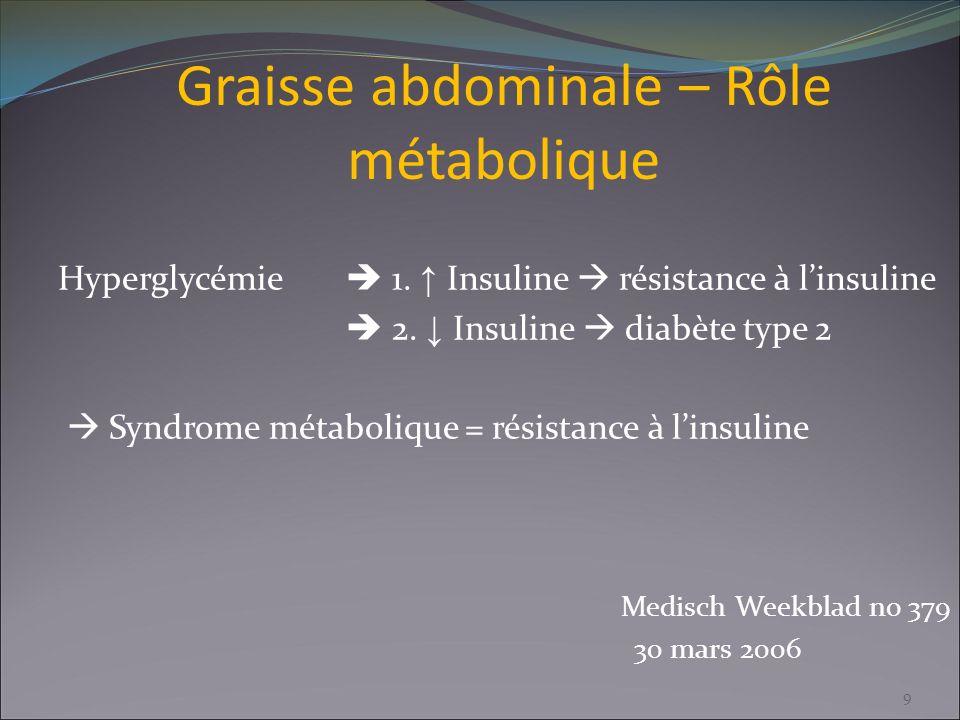 Graisse abdominale – Rôle métabolique Hyperglycémie 1. Insuline résistance à linsuline 2. Insuline diabète type 2 Syndrome métabolique = résistance à