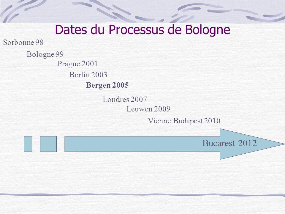 Dates du Processus de Bologne Sorbonne 98 Bologne 99 Prague 2001 Berlin 2003 Bergen 2005 Londres 2007 Leuwen 2009 Vienne:Budapest 2010 Bucarest 2012