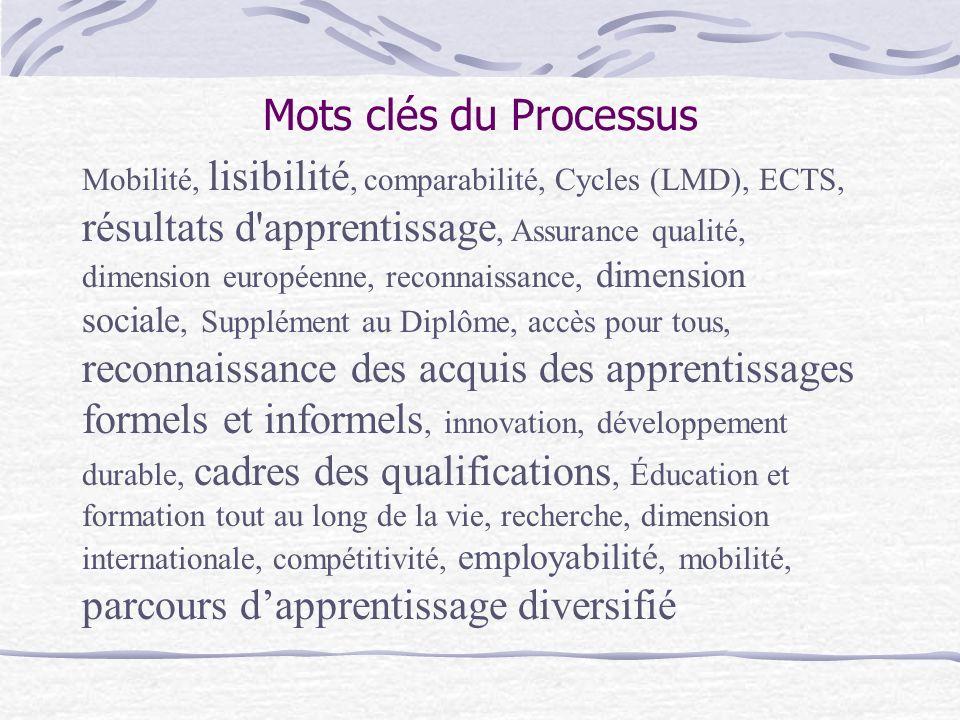 Mots clés du Processus Mobilité, lisibilité, comparabilité, Cycles (LMD), ECTS, résultats d'apprentissage, Assurance qualité, dimension européenne, re