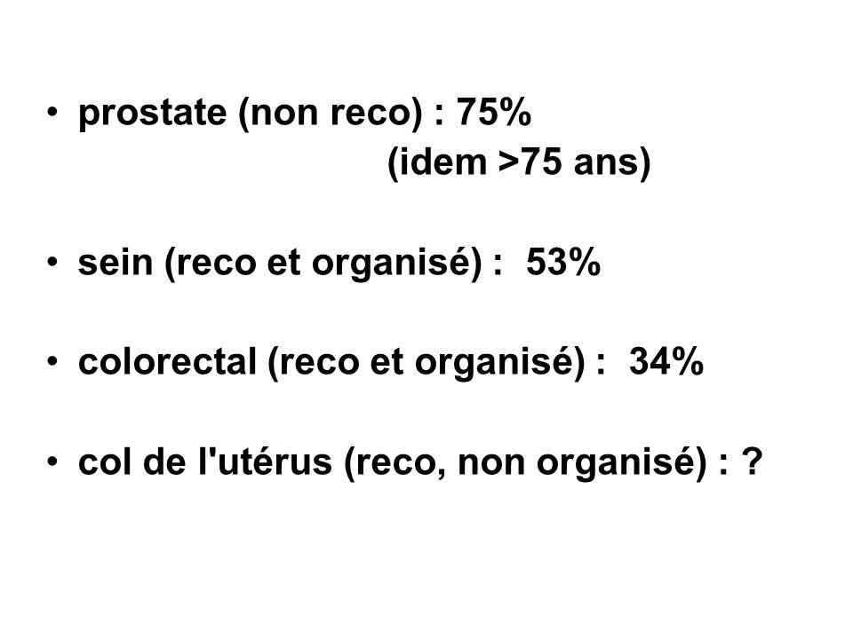 prostate (non reco) : 75% (idem >75 ans) sein (reco et organisé) : 53% colorectal (reco et organisé) : 34% col de l'utérus (reco, non organisé) : ?