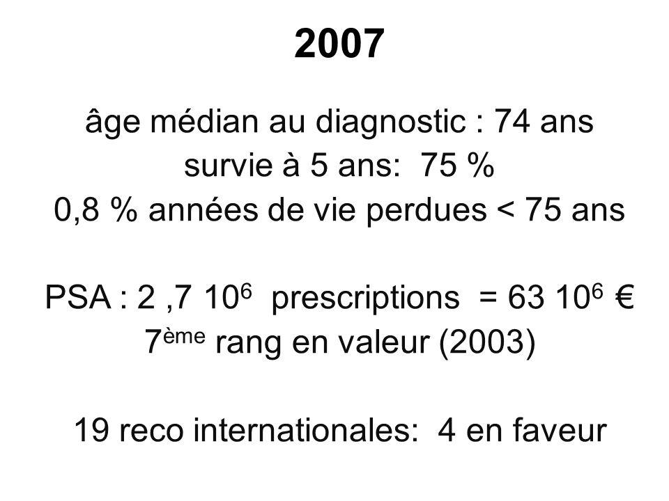 2007 âge médian au diagnostic : 74 ans survie à 5 ans: 75 % 0,8 % années de vie perdues < 75 ans PSA : 2,7 10 6 prescriptions = 63 10 6 7 ème rang en valeur (2003) 19 reco internationales: 4 en faveur
