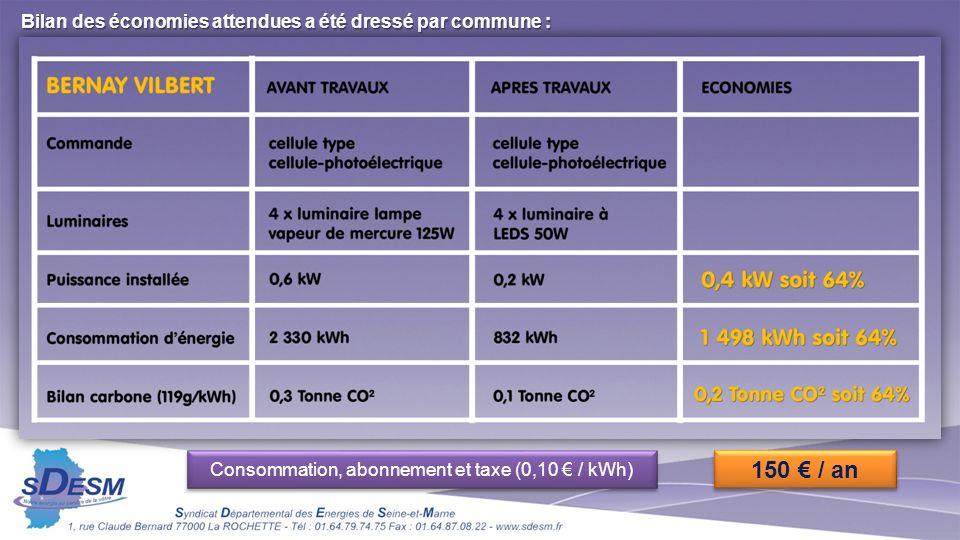 Bilan des économies attendues a été dressé par commune : Consommation, abonnement et taxe (0,10 / kWh) 150 / an