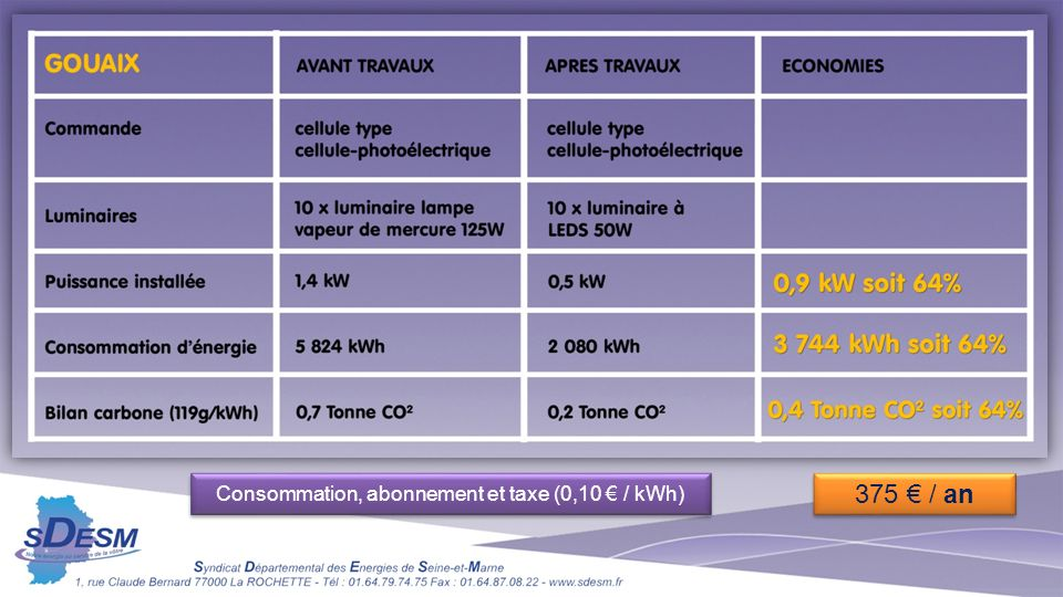 Consommation, abonnement et taxe (0,10 / kWh) 375 / an