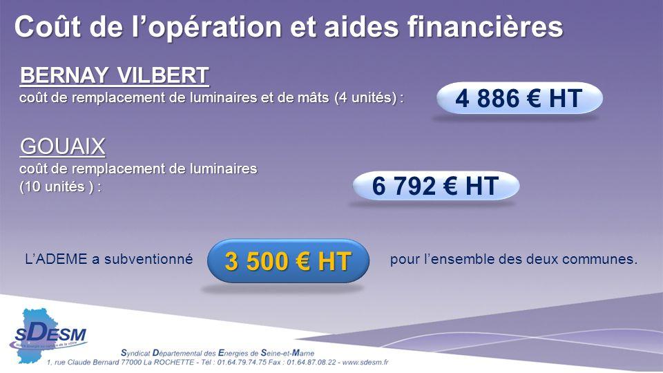 LADEME a subventionné pour lensemble des deux communes. 4 886 HT 6 792 HT 3 500 HT Coût de lopération et aides financières BERNAY VILBERT coût de remp