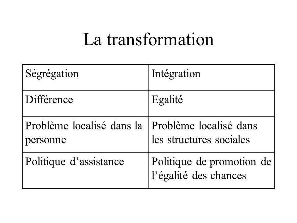 La transformation SégrégationIntégration DifférenceEgalité Problème localisé dans la personne Problème localisé dans les structures sociales Politique dassistancePolitique de promotion de légalité des chances