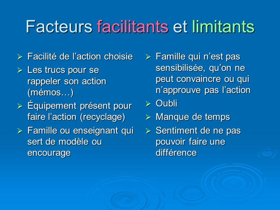 Facteurs facilitants et limitants Facilité de laction choisie Facilité de laction choisie Les trucs pour se rappeler son action (mémos…) Les trucs pou