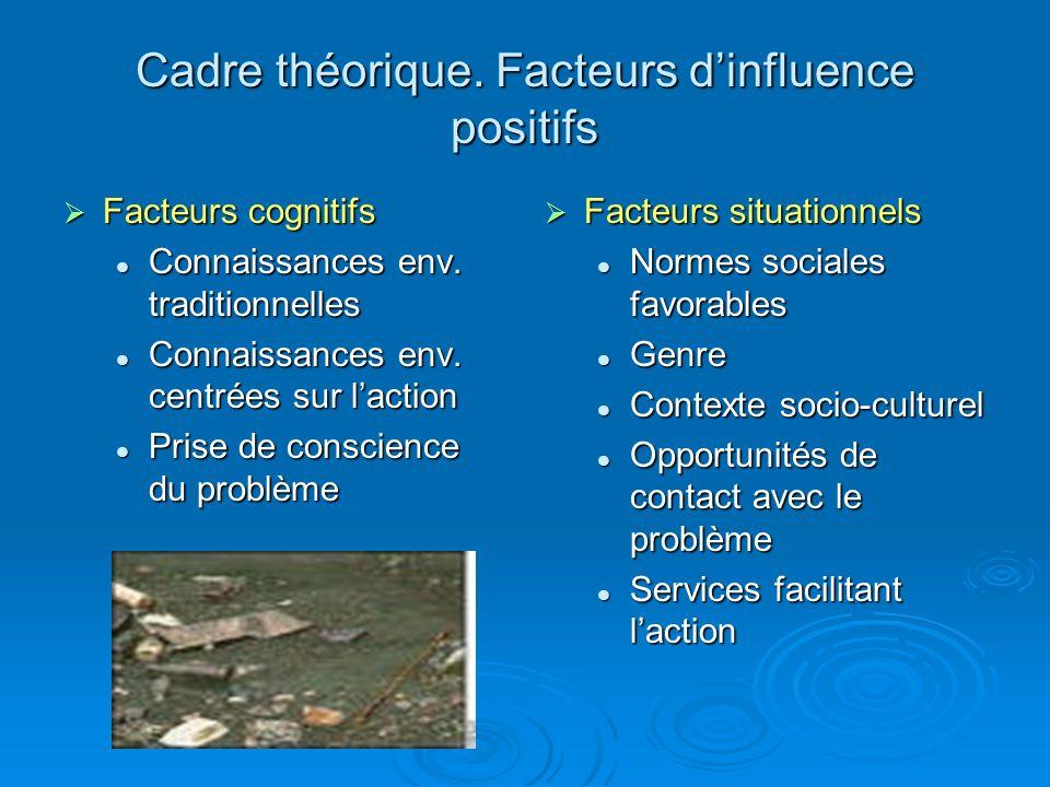Cadre théorique. Facteurs dinfluence positifs Facteurs cognitifs Facteurs cognitifs Connaissances env. traditionnelles Connaissances env. traditionnel