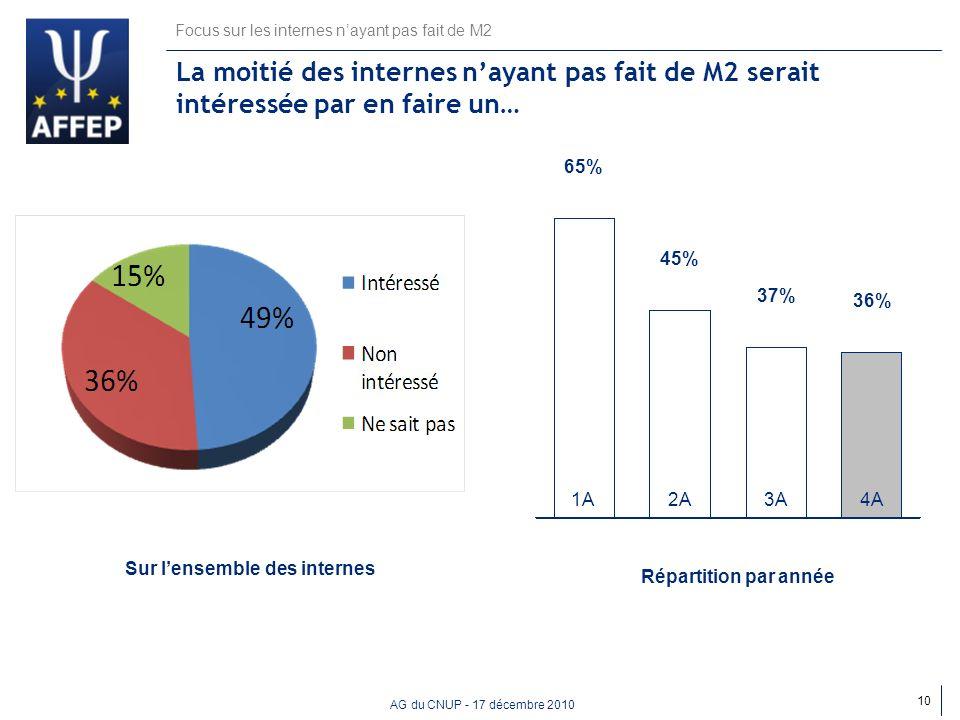AG du CNUP - 17 décembre 2010 La moitié des internes nayant pas fait de M2 serait intéressée par en faire un… Focus sur les internes nayant pas fait d