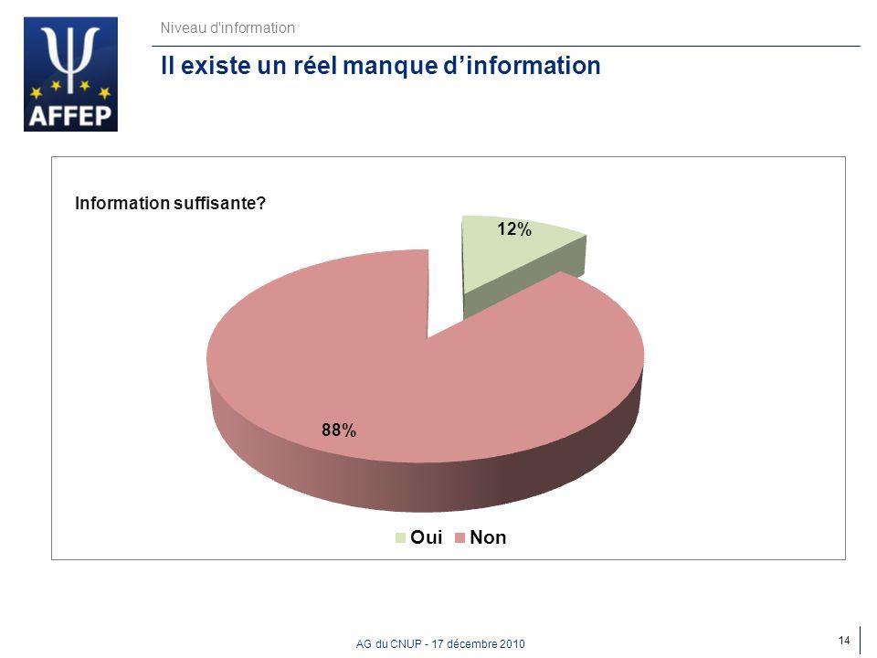 AG du CNUP - 17 décembre 2010 Niveau d'information Il existe un réel manque dinformation 14 Information suffisante?