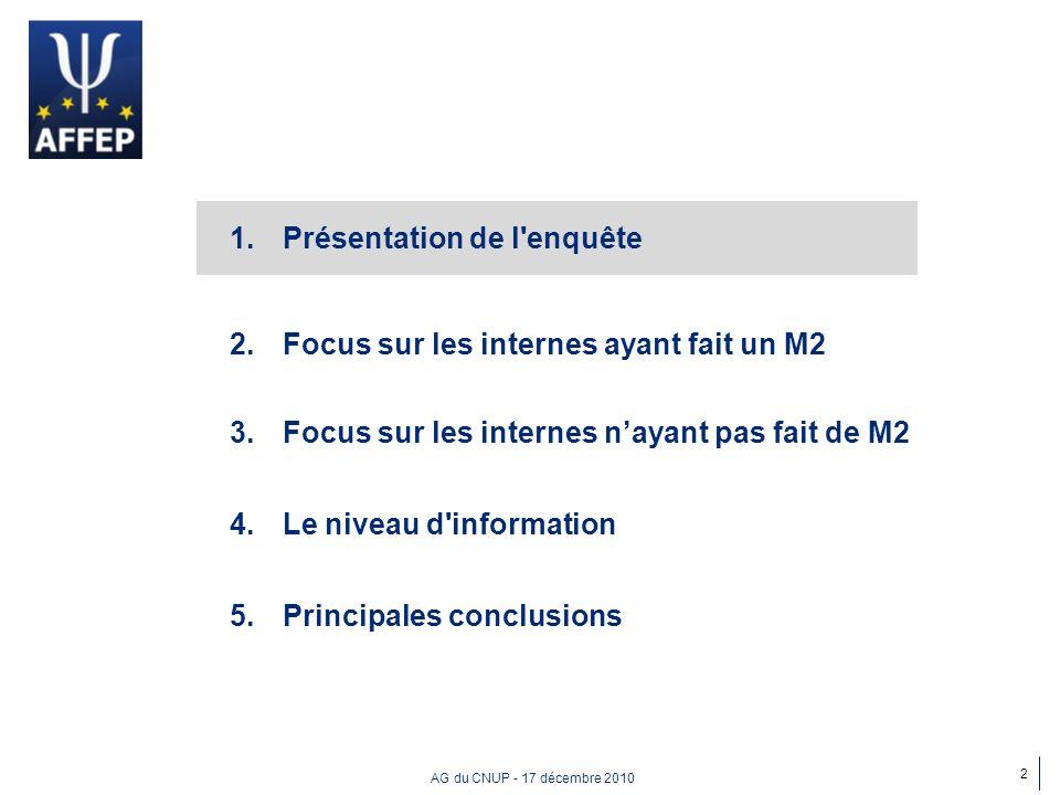 AG du CNUP - 17 décembre 2010 1.Présentation de l enquête 2.Focus sur les internes ayant fait un M2 3.Focus sur les internes nayant pas fait de M2 4.Le niveau d information 5.Principales conclusions 13