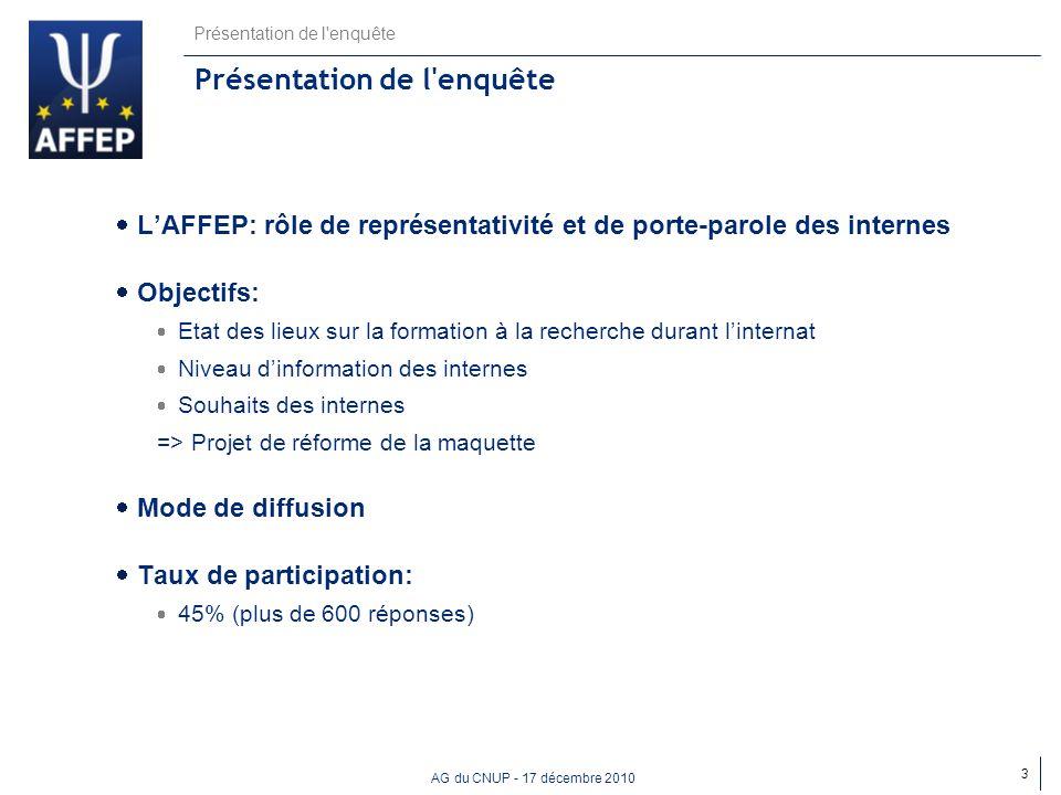 AG du CNUP - 17 décembre 2010 Présentation de l'enquête LAFFEP: rôle de représentativité et de porte-parole des internes Objectifs: Etat des lieux sur