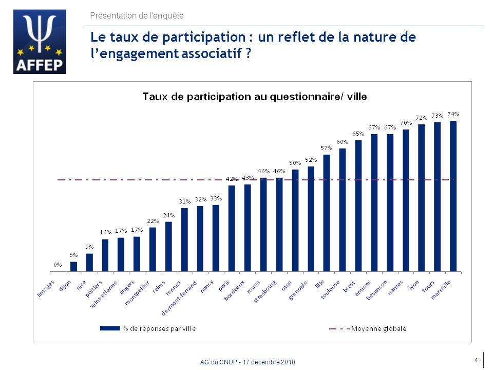 AG du CNUP - 17 décembre 2010 Le taux de participation : un reflet de la nature de lengagement associatif ? 4 Présentation de l'enquête