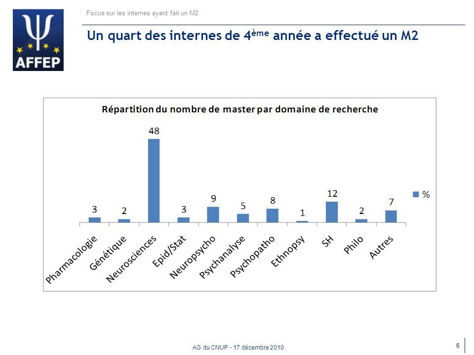 AG du CNUP - 17 décembre 2010 39% des internes prennent une disponibilité Focus sur les internes ayant fait un M2 7 Le financement influence le choix du domaine de recherche dans un quart des cas