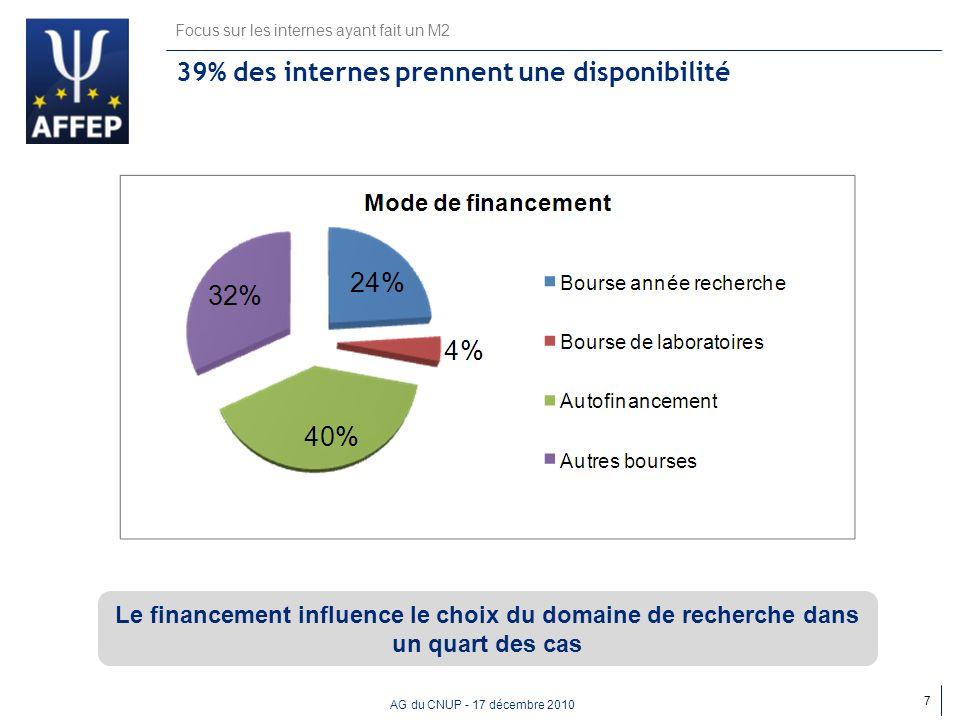 AG du CNUP - 17 décembre 2010 39% des internes prennent une disponibilité Focus sur les internes ayant fait un M2 7 Le financement influence le choix