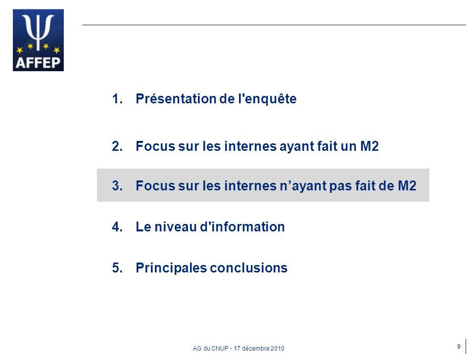AG du CNUP - 17 décembre 2010 1.Présentation de l'enquête 2.Focus sur les internes ayant fait un M2 3.Focus sur les internes nayant pas fait de M2 4.L