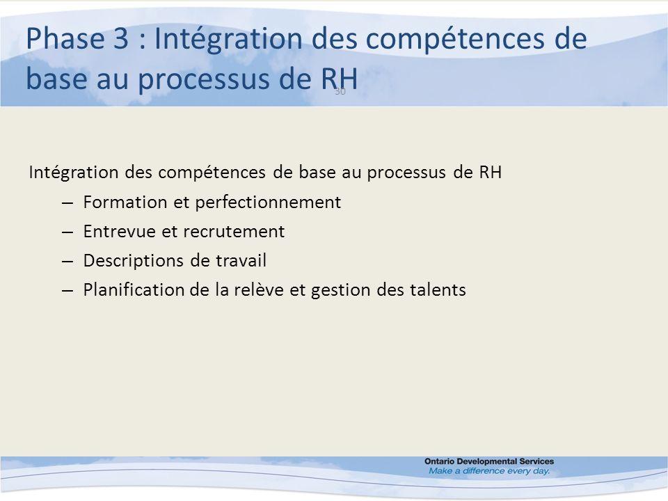 Phase 3 : Intégration des compétences de base au processus de RH 30 Intégration des compétences de base au processus de RH – Formation et perfectionnement – Entrevue et recrutement – Descriptions de travail – Planification de la relève et gestion des talents