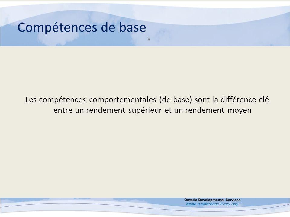 Élaboration des compétences de base 9 Principes sous-jacents de la méthodologie de conception Comprendre les rôles attentes Comprendre les comportements des personnes offrant le meilleur rendement Comprendre lenvironnement – présent et futur