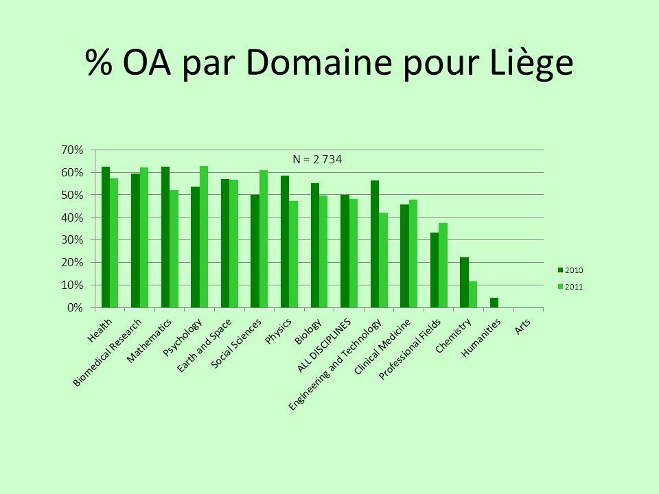 % OA par Domaine pour Liège