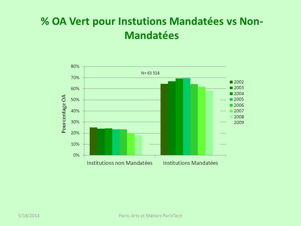% OA Vert pour Instutions Mandatées vs Non- Mandatées 5/18/2014Paris: Arts et Métiers ParisTech