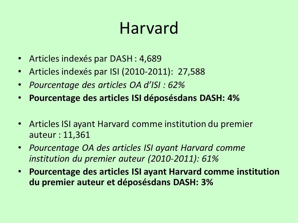 Harvard Articles indexés par DASH : 4,689 Articles indexés par ISI (2010-2011): 27,588 Pourcentage des articles OA dISI : 62% Pourcentage des articles ISI déposésdans DASH: 4% Articles ISI ayant Harvard comme institution du premier auteur : 11,361 Pourcentage OA des articles ISI ayant Harvard comme institution du premier auteur (2010-2011): 61% Pourcentage des articles ISI ayant Harvard comme institution du premier auteur et déposésdans DASH: 3%