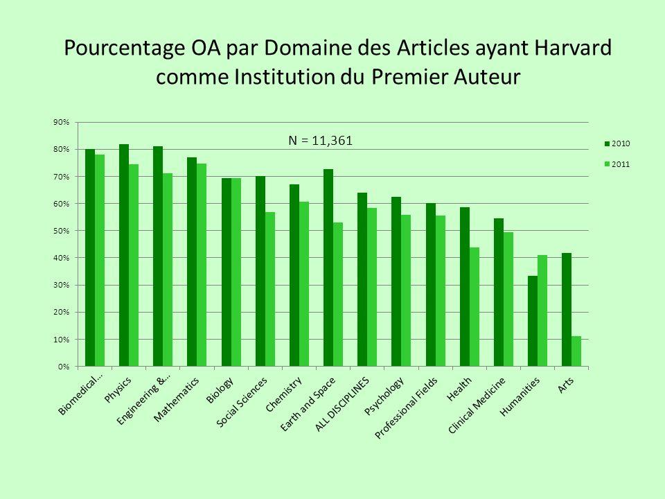 Pourcentage OA par Domaine des Articles ayant Harvard comme Institution du Premier Auteur