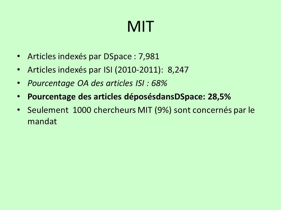 MIT Articles indexés par DSpace : 7,981 Articles indexés par ISI (2010-2011): 8,247 Pourcentage OA des articles ISI : 68% Pourcentage des articles déposésdansDSpace: 28,5% Seulement 1000 chercheurs MIT (9%) sont concernés par le mandat