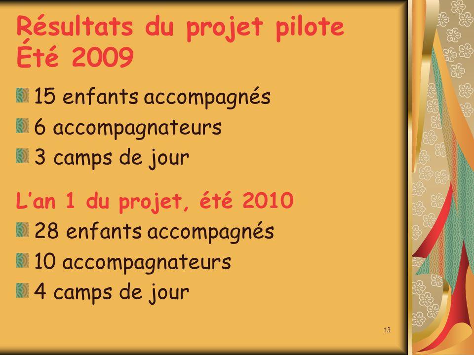 Résultats du projet pilote Été 2009 15 enfants accompagnés 6 accompagnateurs 3 camps de jour Lan 1 du projet, été 2010 28 enfants accompagnés 10 accompagnateurs 4 camps de jour 13