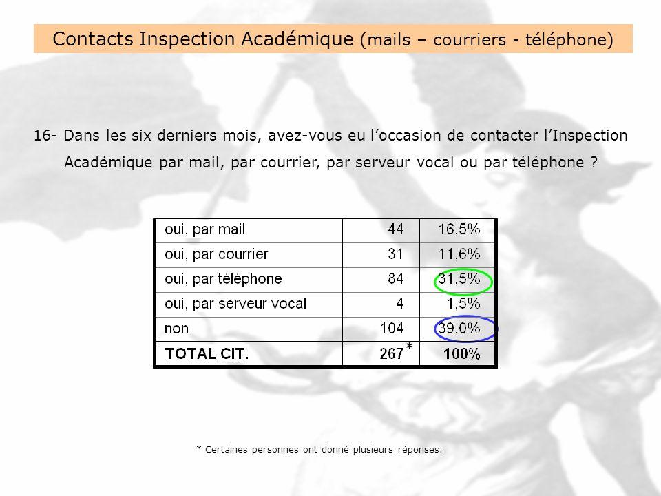 16- Dans les six derniers mois, avez-vous eu loccasion de contacter lInspection Académique par mail, par courrier, par serveur vocal ou par téléphone .