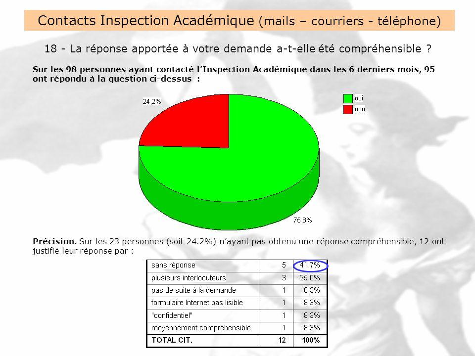 Contacts Inspection Académique (mails – courriers - téléphone) 18 - La réponse apportée à votre demande a-t-elle été compréhensible .
